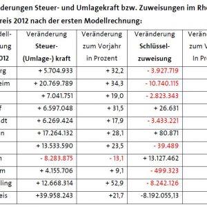 Erste Modellrechnung für das GFG 2012 im Rhein-Erft-Kreis