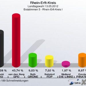 Wahlergebnis im Wahlkreis 5 bei der Landtagswahl 2012