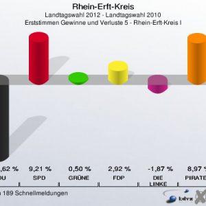 Gewinne und Verluste im Wahlkreis 5 bei der Landtagswahl 2012