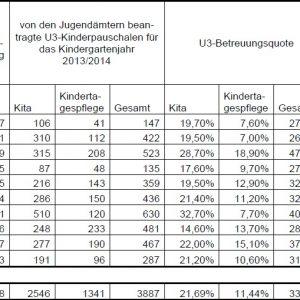 Tabelle U3-Betreuung im Rhein-Erft-Kreis
