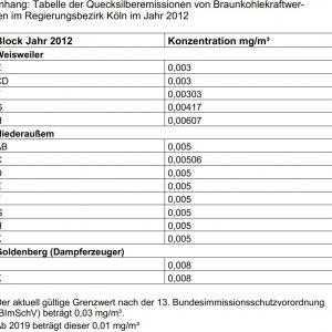 Tabelle der Quecksilberemissionen von Braunkohlekraftwerken im Regierungsbezirk Köln im Jahr 2012
