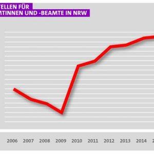 Polizeistellen NRW 2006-2016