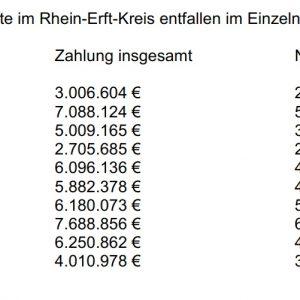 FLÜAG Nachzahlung von NRW an die Städte im Rhein-Erft-Kreis