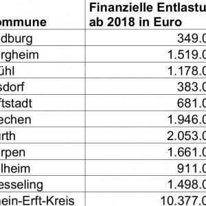 Entlastungen für die Kommunen im Rhein-Erft-Kreis 2018