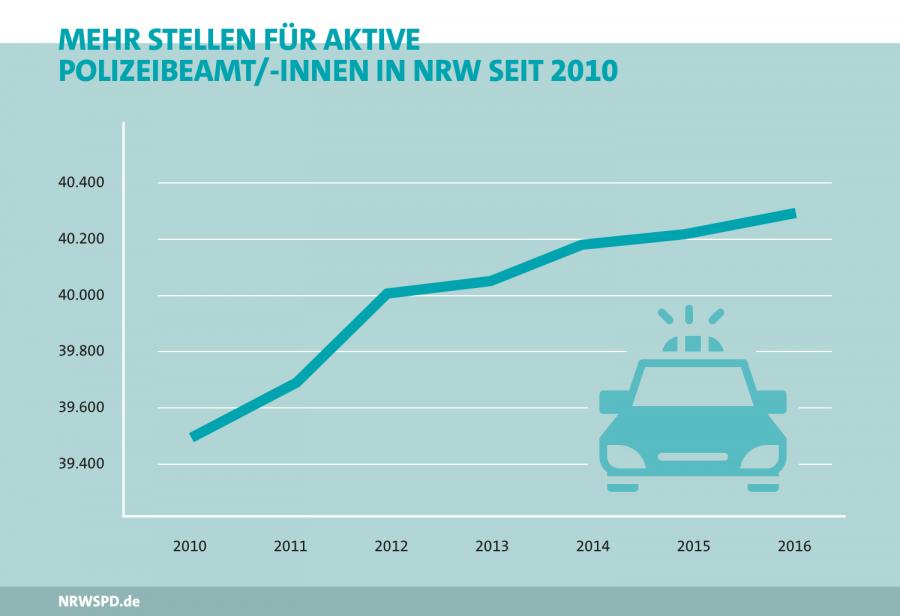 Seit 2010 sind fast 1000 Polizeikräfte mehr im aktiven Diesnt