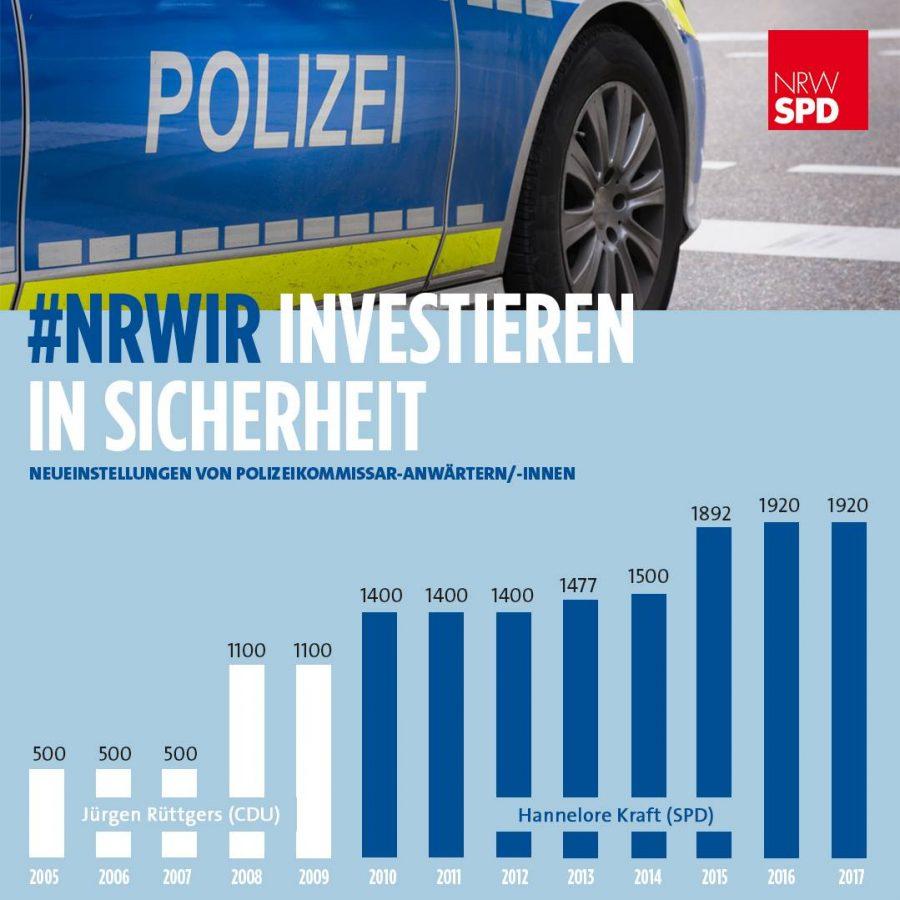Die Statistik zeigt, dass seit Amtsantritt von Hannelore Kraft fast doppelt so viele Polizisten eingestellt worden sind wie unter Rüttgers.